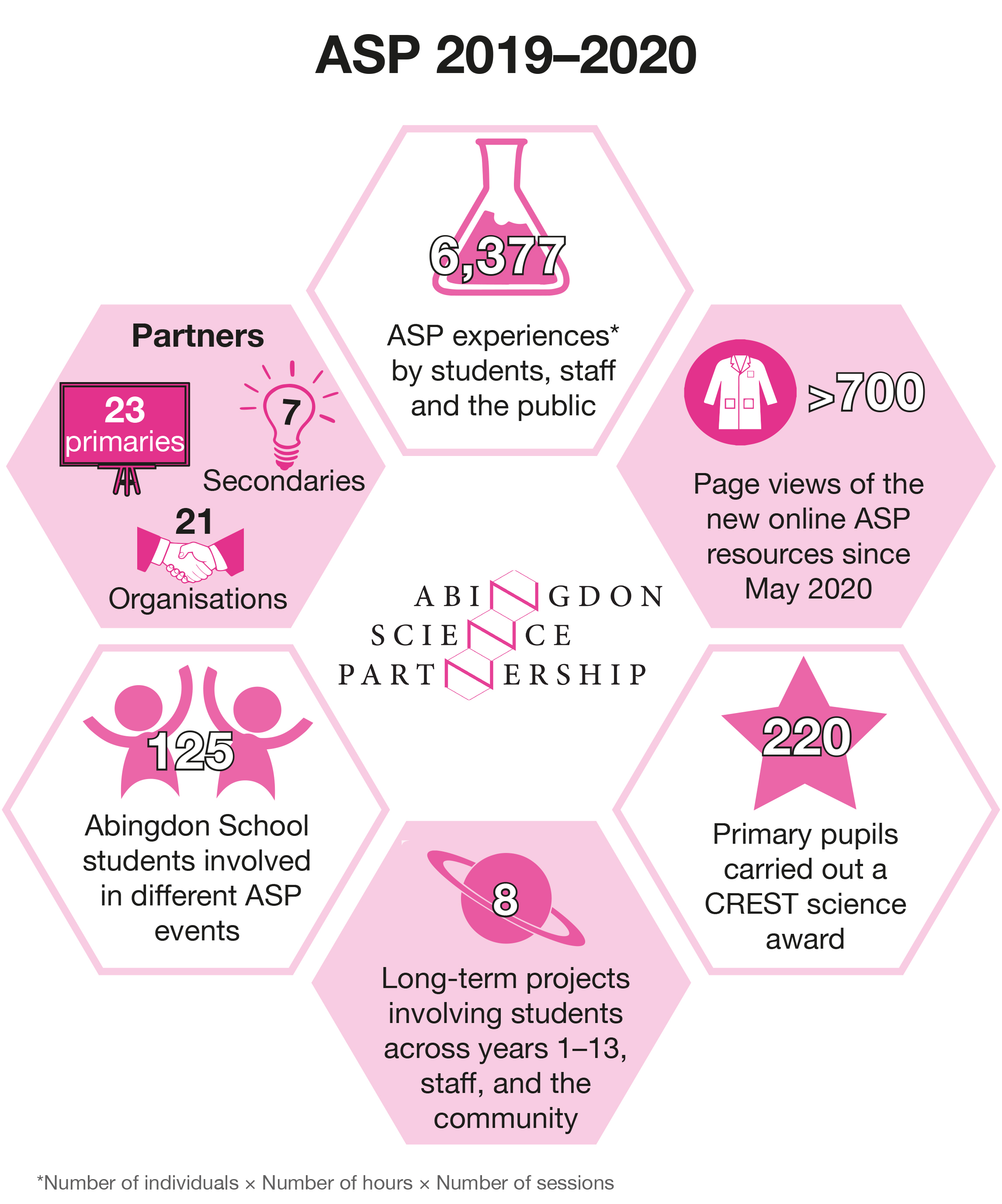 Abingdon Science Partnership activity summary 2019-2020